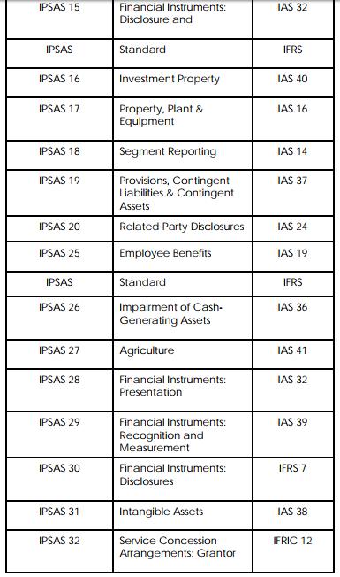 accounting standard 2
